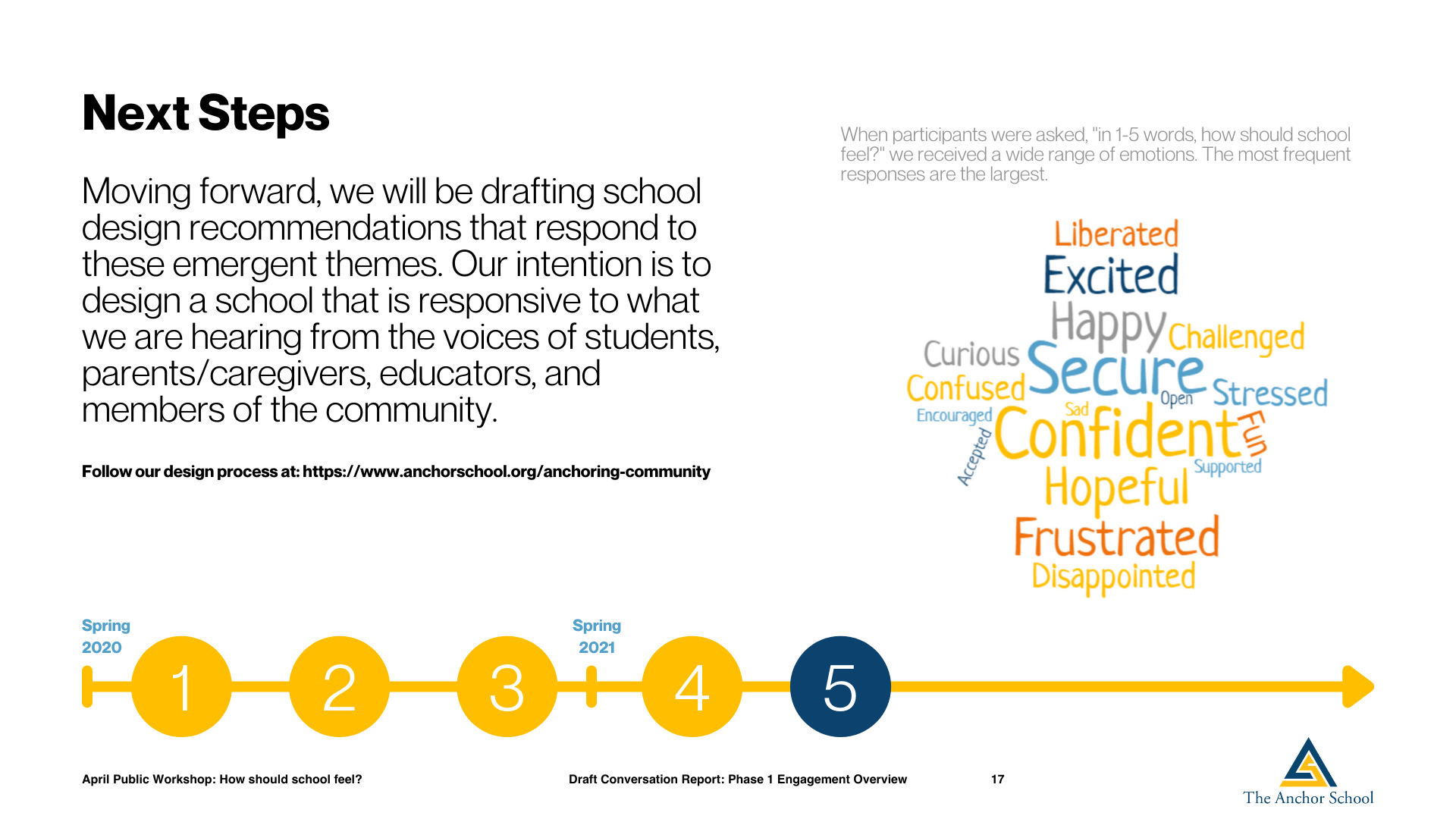 Public Workshop Series School Design The Anchor School (16)